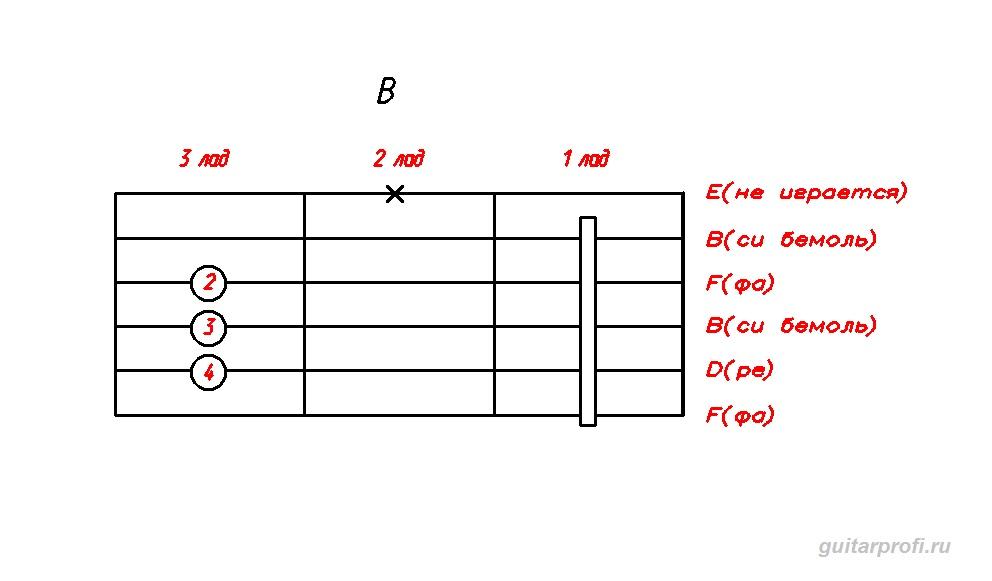 akkord-B-dly-gitari