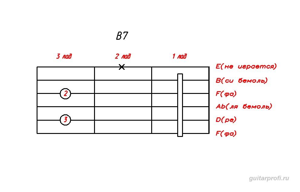 akkord-B7-dly-gitari