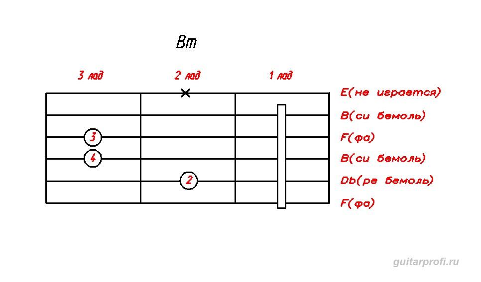 akkord-Bm-dly-gitari