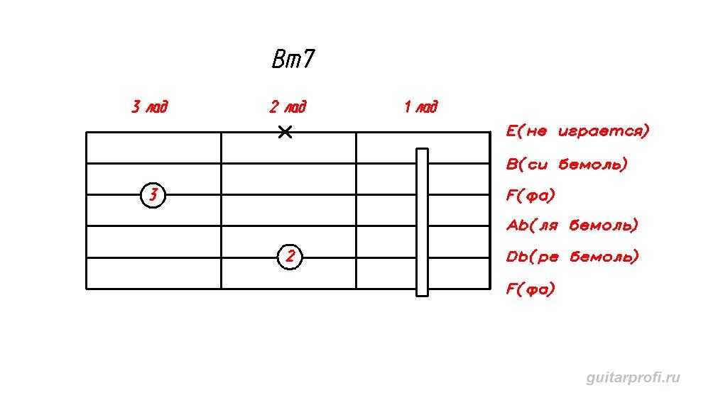 akkord-Bm7-dly-gitari