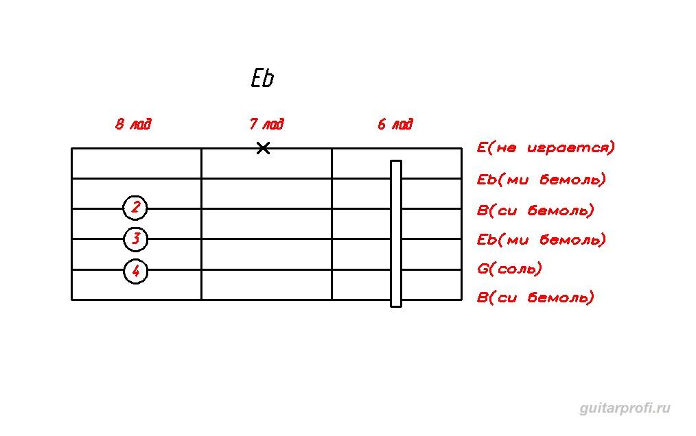 akkord-Eb-dly-gitari