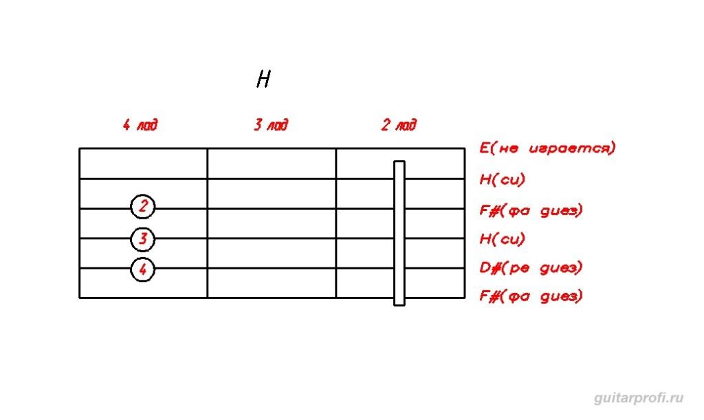akkord-H-dly-gitari