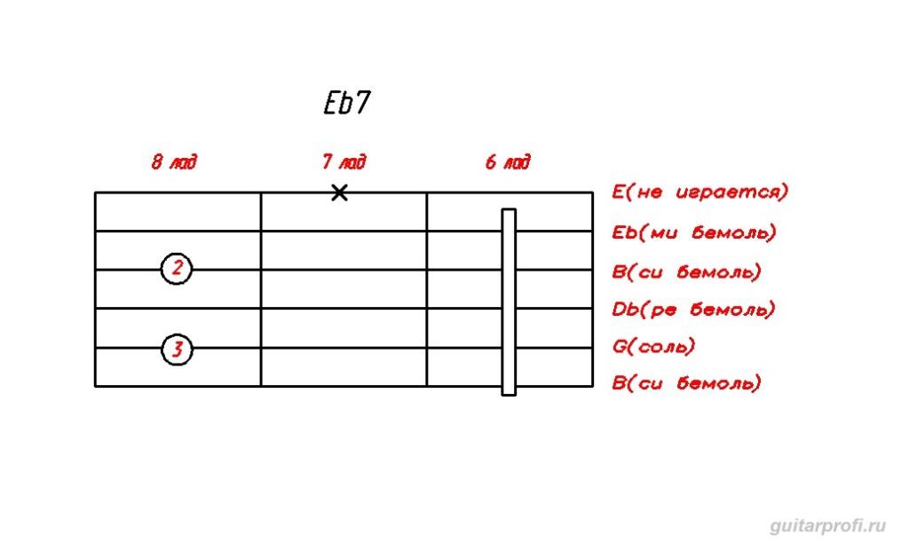 akkord-Eb7-dly-gitari
