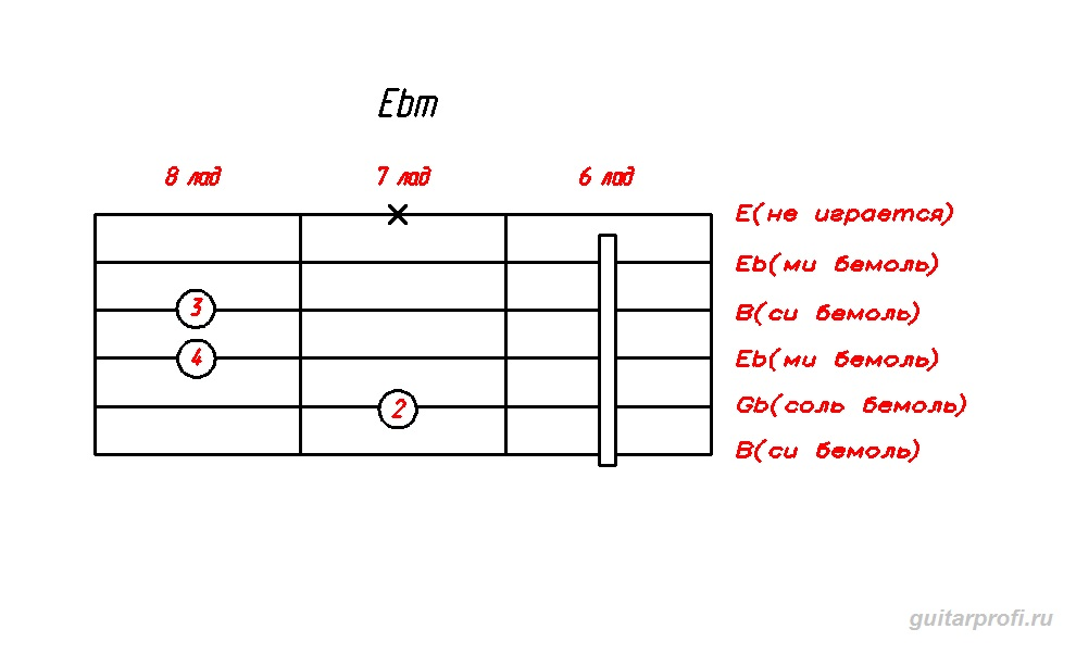 akkord-Ebm-dly-gitari