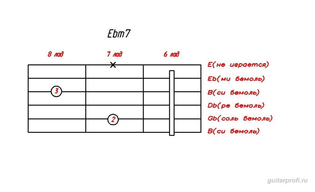akkord-Ebm7-dly-gitari