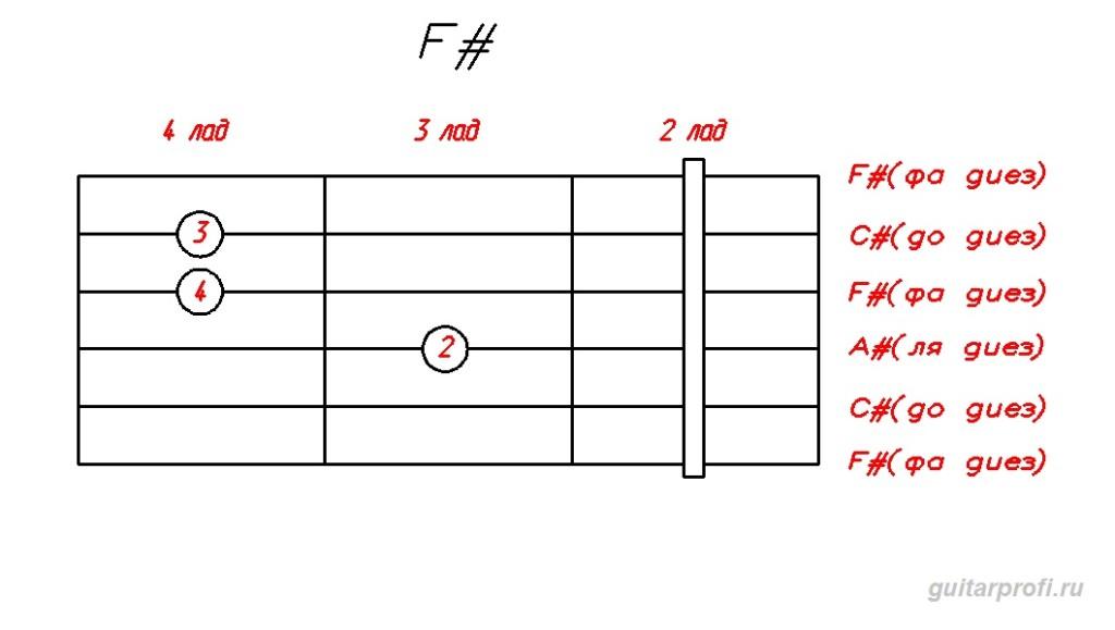 Аккорд F# для гитары