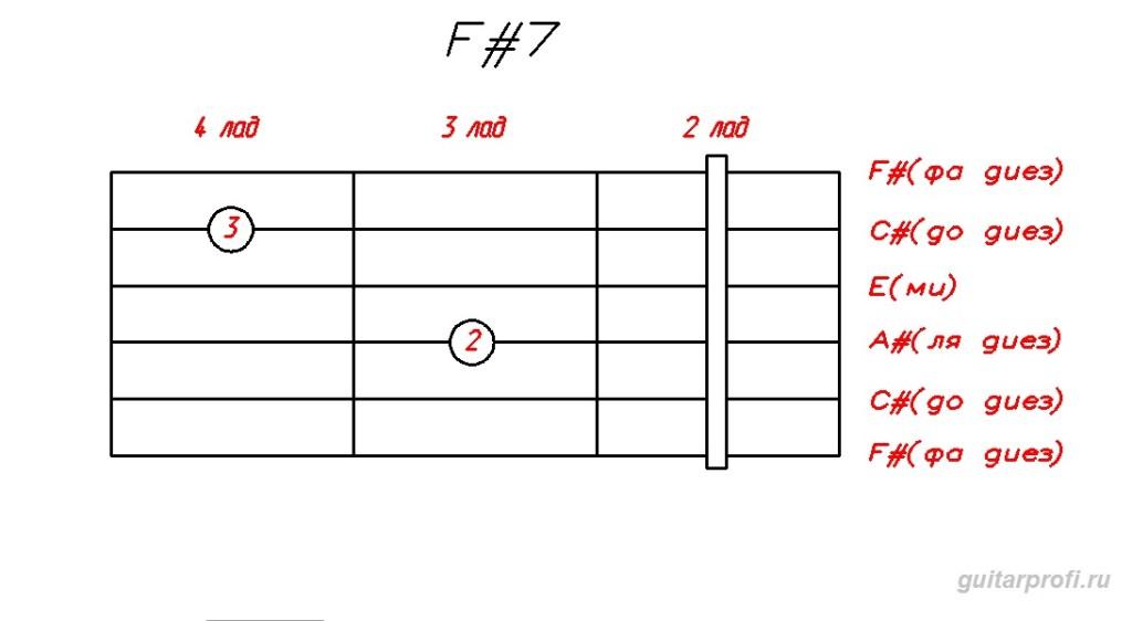 аккорд F#7 для гитары
