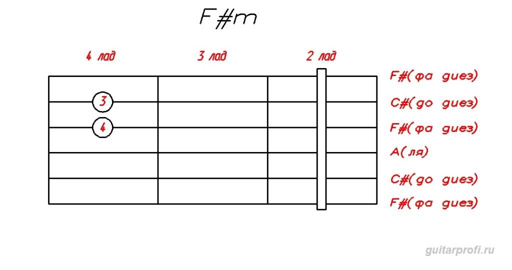 аккорд F#m для гитары