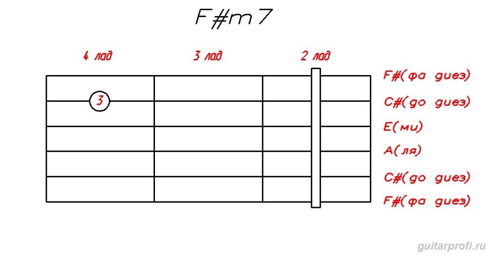 аккорд F#m7 для гитары