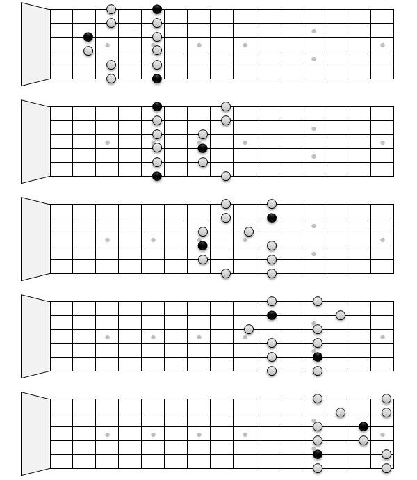 гитарные гаммы пример 1