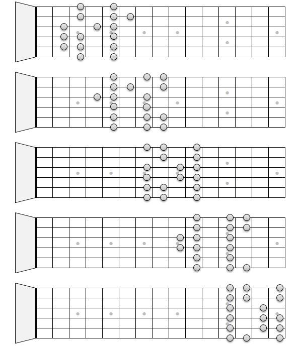 гитарные гаммы пример 2
