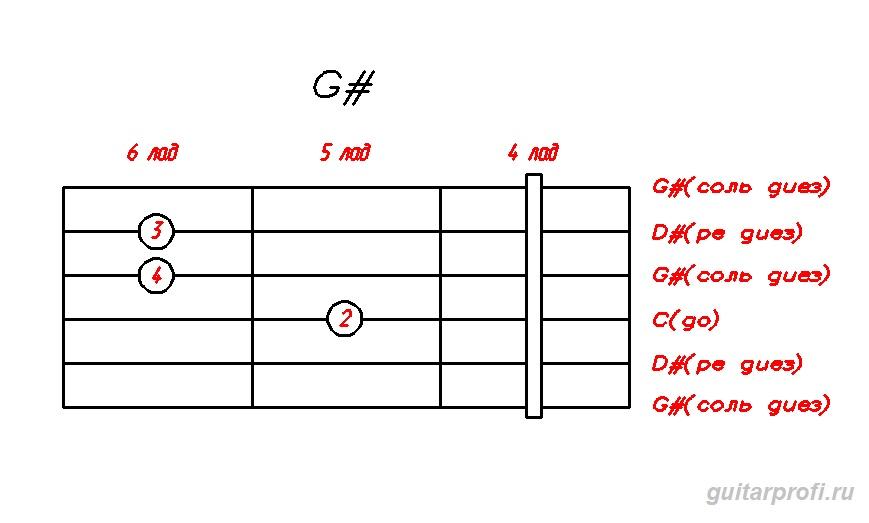 аккорд g# на гитаре