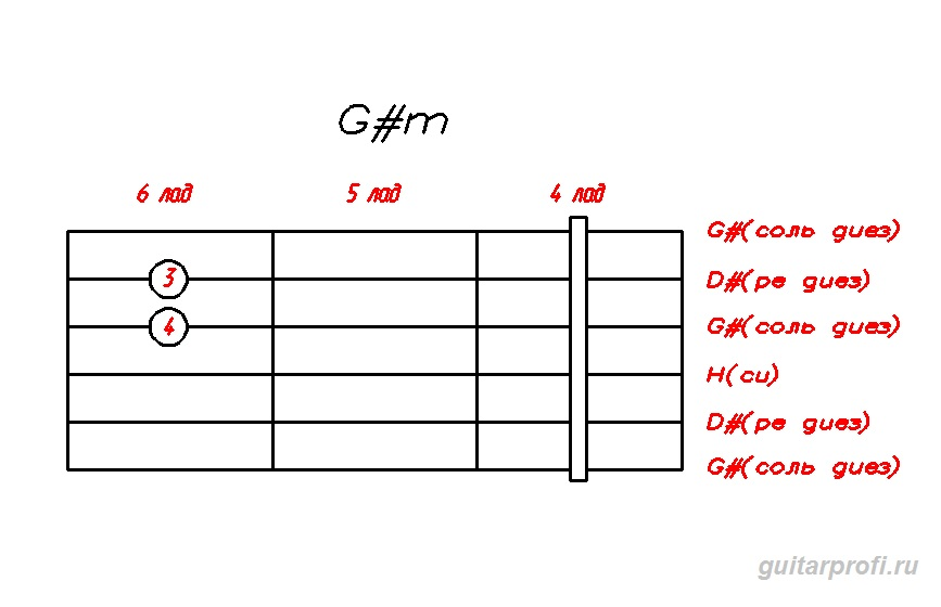 аккорд g#m на гитаре