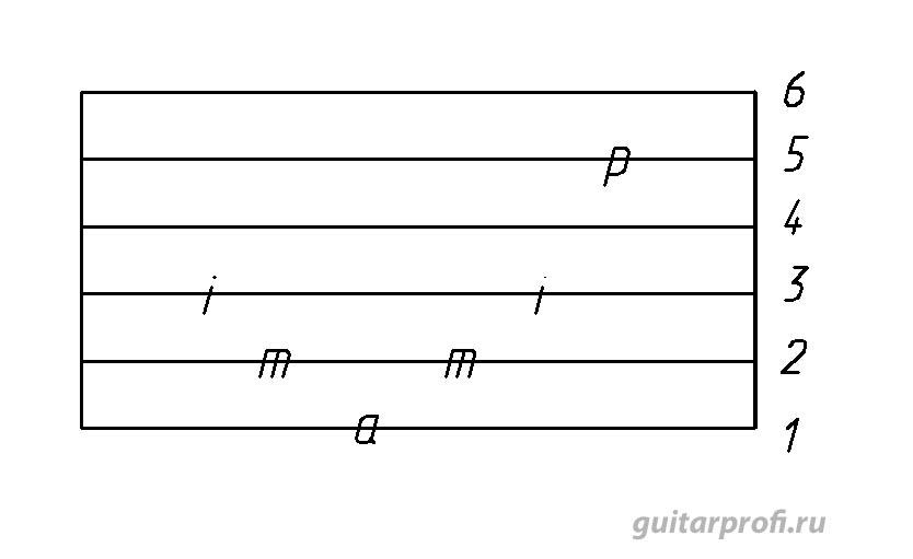 я свободен на гитаре схема перебором картинки все